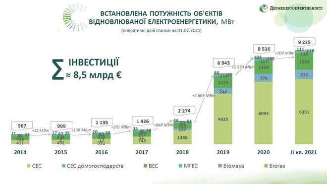 Встановлена потужність ВДЕ в Україні. Фото: saee.gov.ua