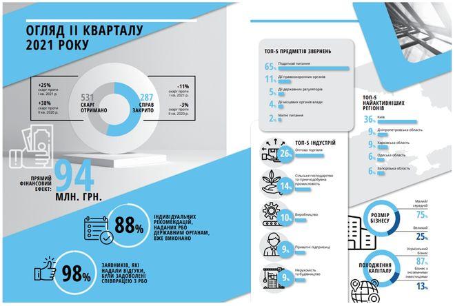 Статистика: Совет бизнес-омбудсмена