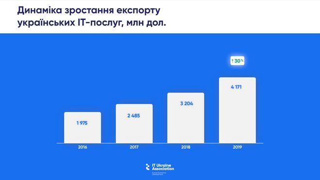 Инфографика: IT Ukraine